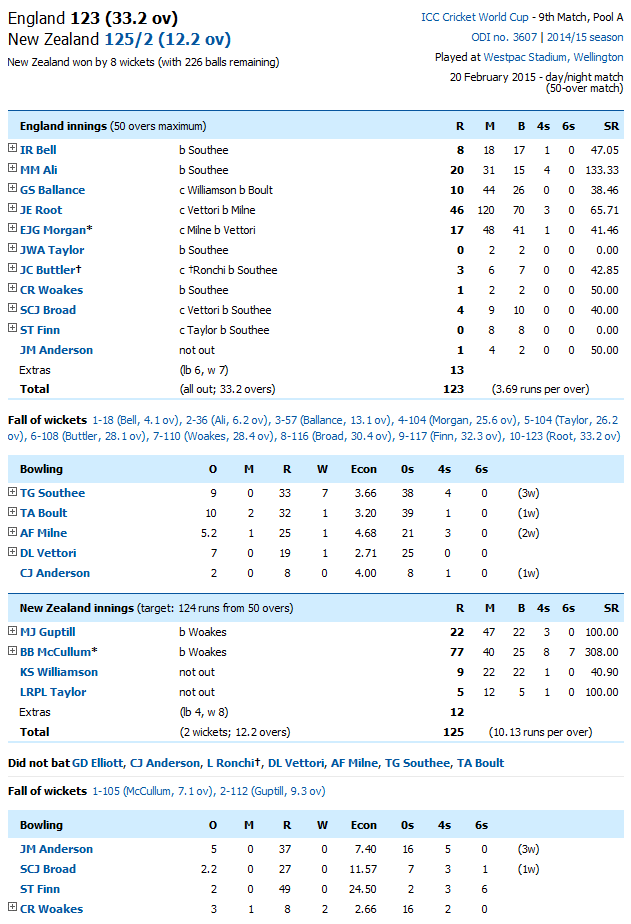 England Vs New Zealand Score Card